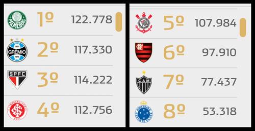 A liderança do Torcedômetro continua com o Palmeiras, com mais de 127 mil associados