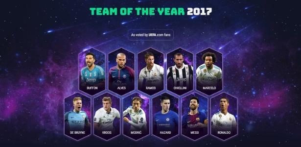 Curiosamente, Cristiano Ronaldo e Lionel Messi não foram os mais votados