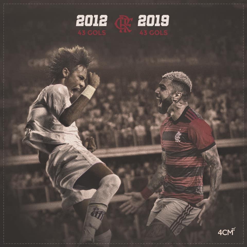 Camisa 9 do Flamengo alcançou a marca de 43 gols no ano. Foto: Reprodução
