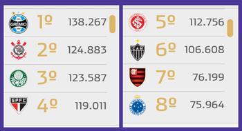 O Grêmio continua líder, seguido de Corinthians e Palmeiras